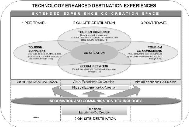 Technology Enhanced Destination Experiences Buhalis Neuhofer