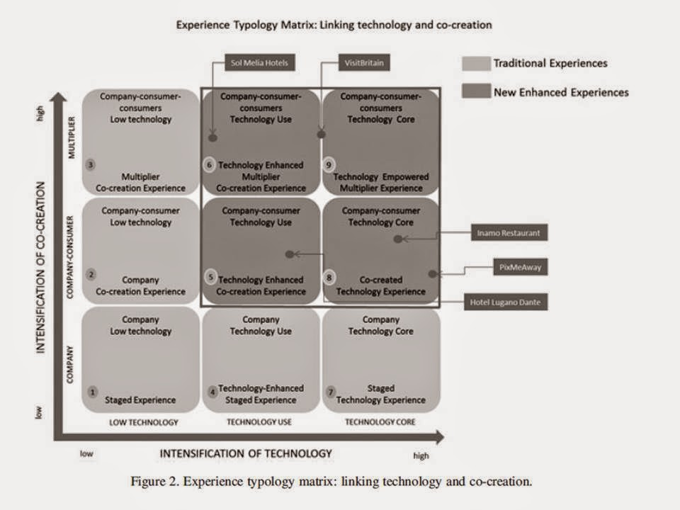 Neuhofer, B., Buhalis, D., Ladkin, A., 2014, A typology of technology enhanced experiences, International Journal of Tourism Research, 16: 340–350.  https://doi.org/10.1002/jtr.1958