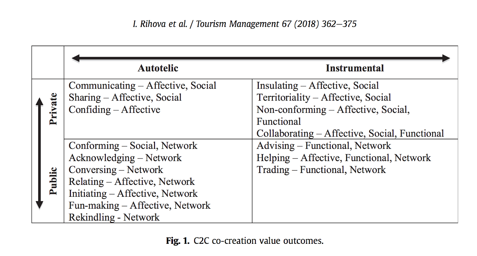 Rihova, I., Buhalis, D., Gouthro, M., Moital, M., 2018, Customer-to-customer co-creation practices in tourism: Lessons from Customer-Dominant logic, Tourism Management Vol.67,  pp.362-375 https://doi.org/10.1016/j.tourman.2018.02.010 OPEN ACCESS